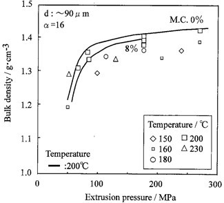 Binderless materials obtained by thermo-compressive