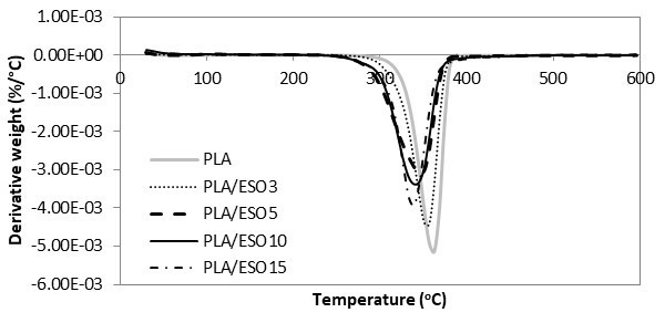 Comparative study of chemical, mechanical, thermal, and barrier