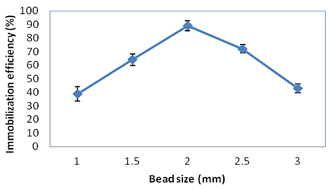 Performance improvement of Ca-alginate bead cross-linked