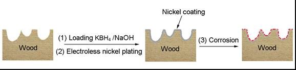 Fabrication of hydrophobic surface on wood veneer via electroless