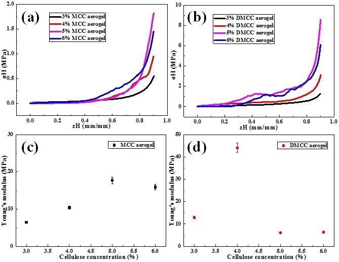 Porous cellulose aerogels with high mechanical performance and their