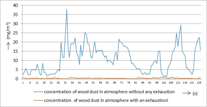 Creation of wood dust during wood processing: Size analysis