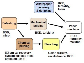 Wastewater treatment and reclamation: A review of pulp and paper