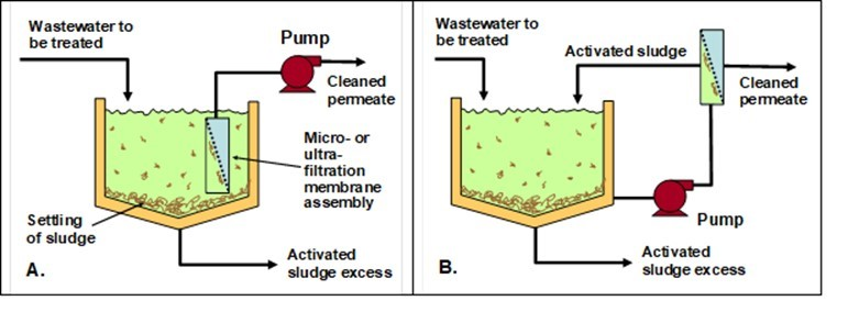 Wastewater treatment and reclamation: A review of pulp and