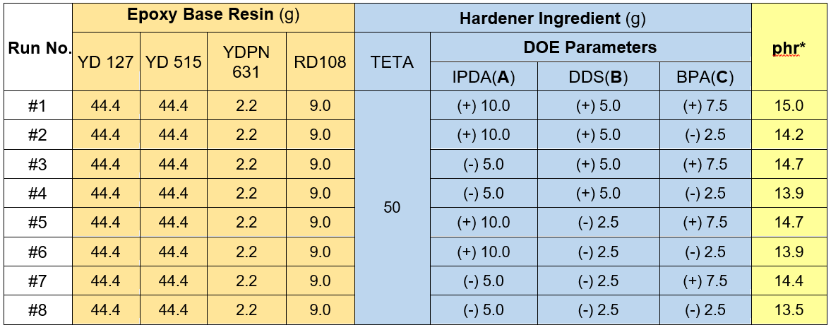 Designing the epoxy adhesive formulations for for Table 7 1 design parameters