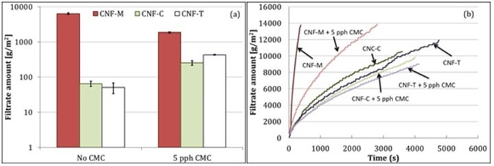 Coatability of cellulose nanofibril suspensions: Role of rheology
