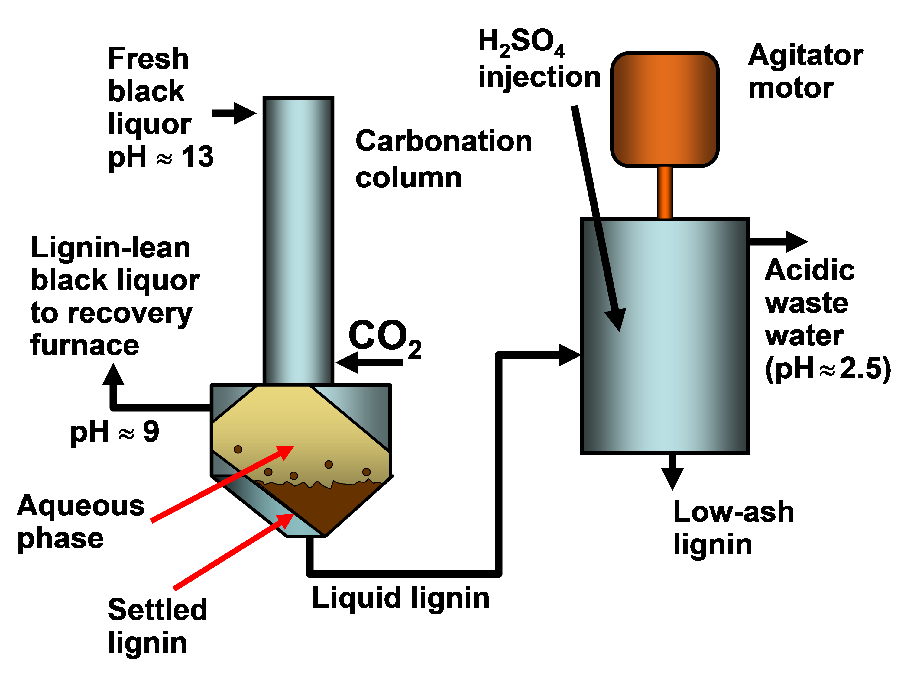 Lignin recovery from spent alkaline pulping liquors using